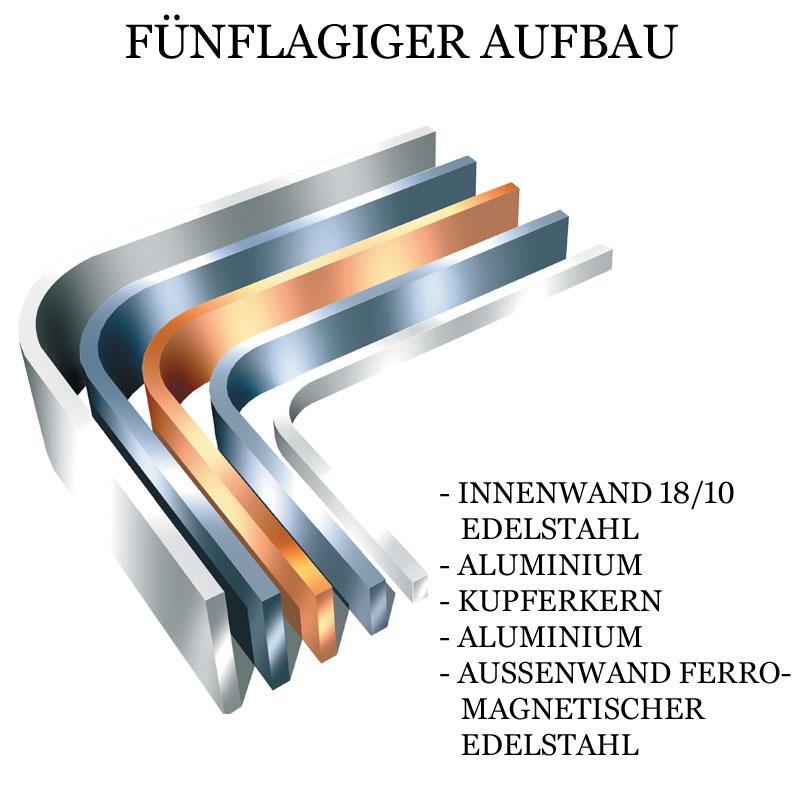 ALL-CLAD - Stielkasserolle mit Griff und Deckel, Kupferkern, Induktion, Copper-Core® - 20,3 cm Ø - Karton